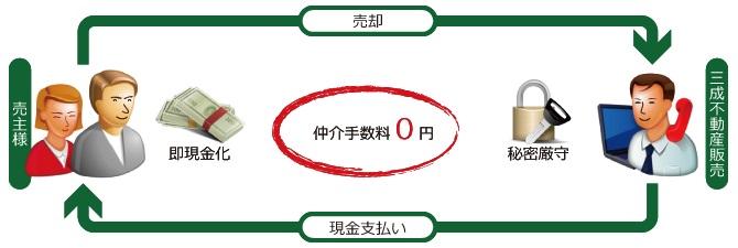 福岡市マンション売却
